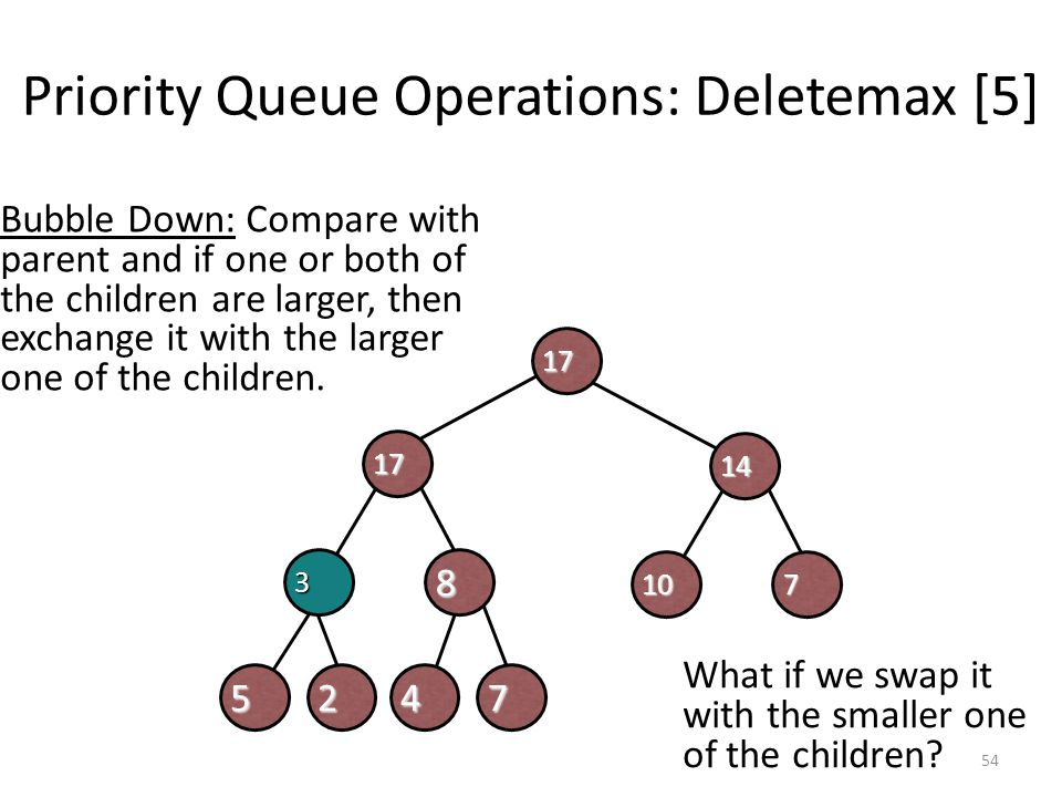 Priority Queue Operations: Deletemax [5]